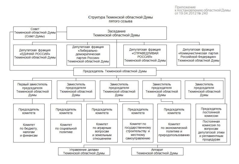 Структура Думы